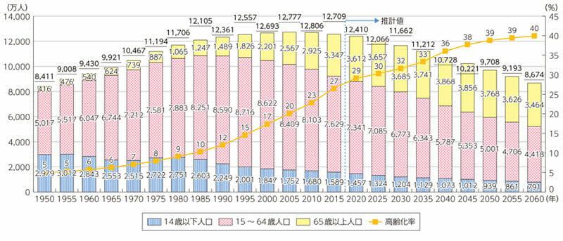 生産人口の減少