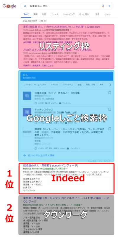 Indeedが上位表示されている例。広告掲載枠、Googleしごと検索枠の次にIndeedが表示されている
