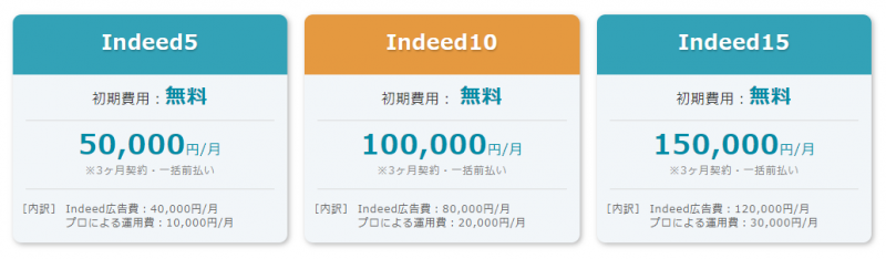 Indeed広告運用代行費