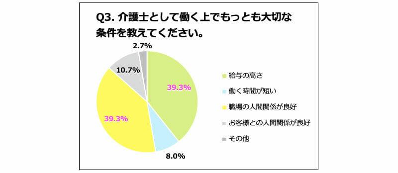 介護士の満足度調査(給与)結果