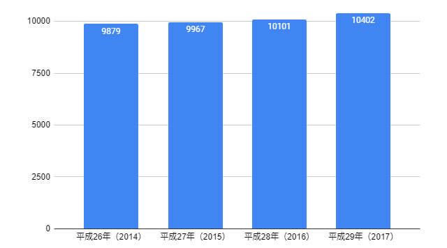 厚生労働省 主な生活衛生関係施設数(年次別)