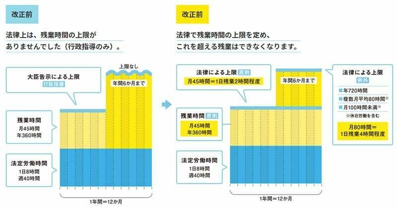 時間外労働上限規制の改正前後(厚生労働省)