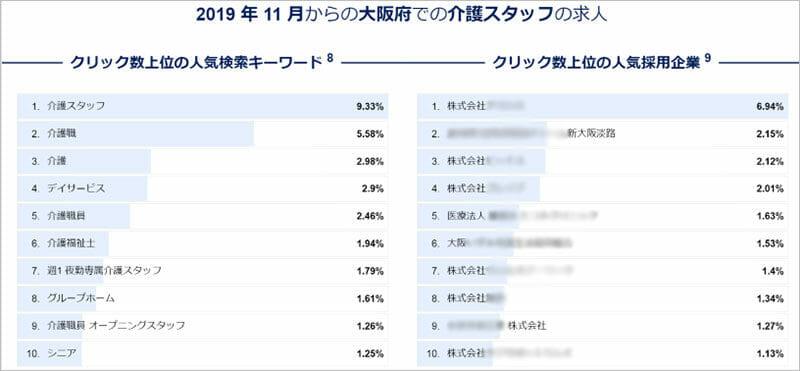 indeedの検索キーワードと人気企業ランキング