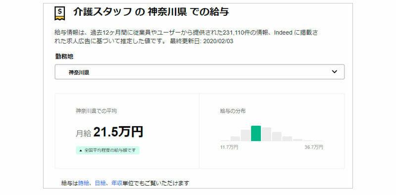 介護スタッフ(神奈川)の平均給与(Indeed)