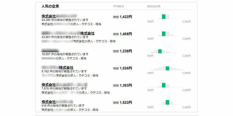 介護スタッフの人気企業(神奈川県)と平均給与(Indeed)