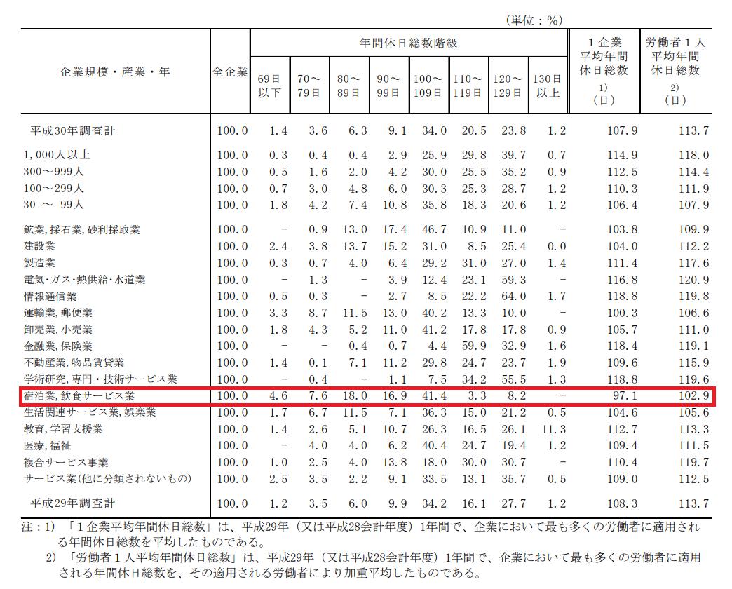 画像出典:厚生労働省『平成30年就労状況総合調査』