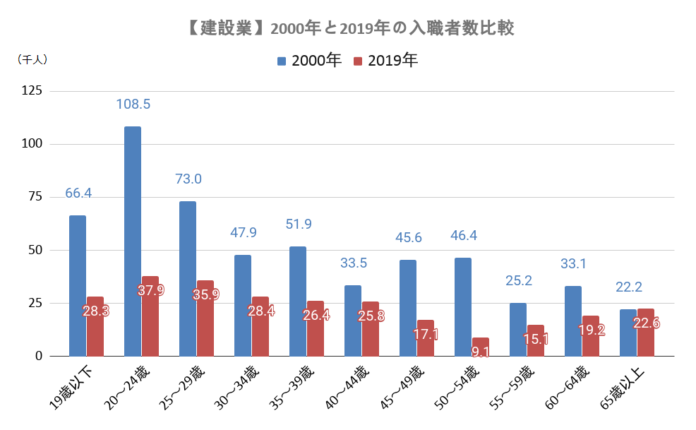 【建設業】2000年と2019年の入職者数比較
