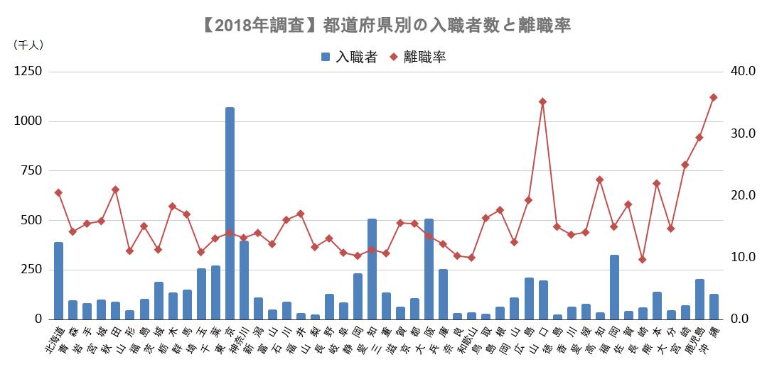2018年度都道府県別入職者数と離職率