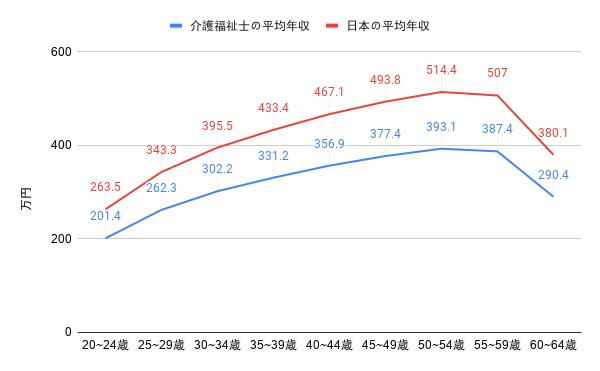 介護士と日本平均の給与