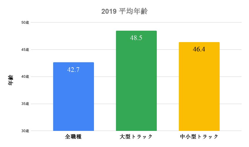 2019年度平均年齢