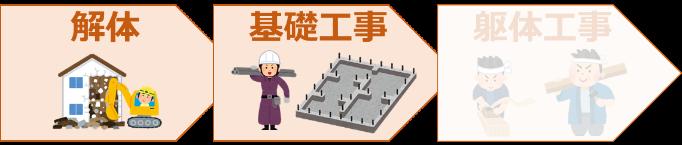 建築業界/フィジカル