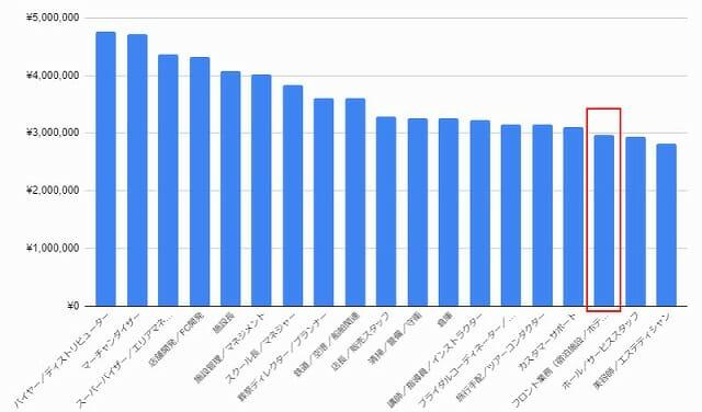 doda 平均年収ランキング 最新版【職種別】