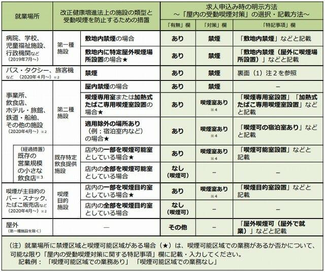 厚生労働省・都道府県労働局・ハローワーク(求人申込み時の留意点)