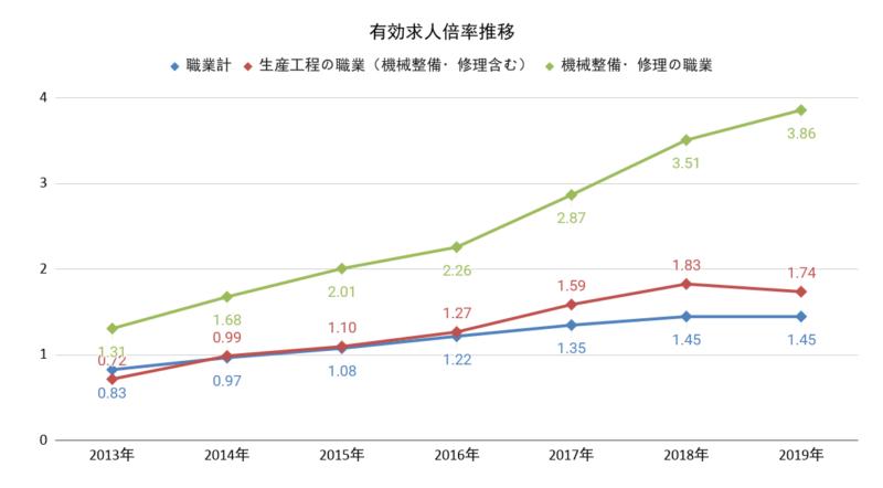 製造業の有効求人倍率比較グラフ